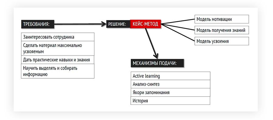 структура кейса