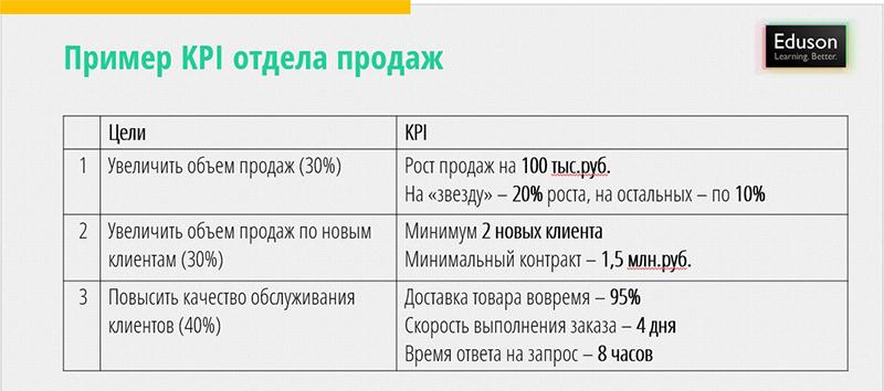 таблица с примером KPI